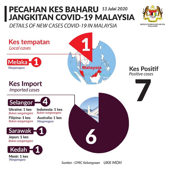 Kenyataan Akhbar KKM Situasi Semasa Jangkitan Penyakit Covid-19 Malaysia, 13 Julai