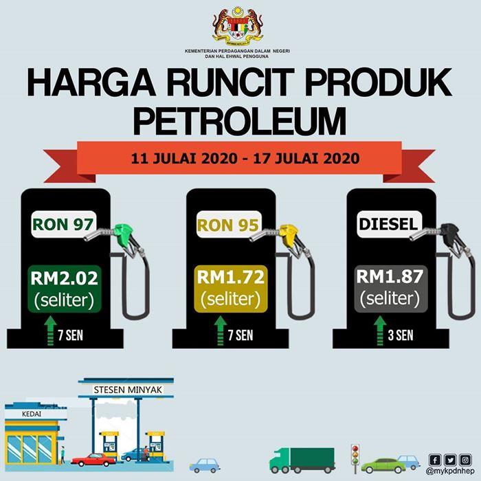 Harga Minyak Petrol Mingguan 11 Jul – 17 Jul 2020