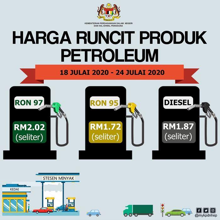 Harga Minyak Petrol Mingguan 18 Jul – 24 Jul 2020