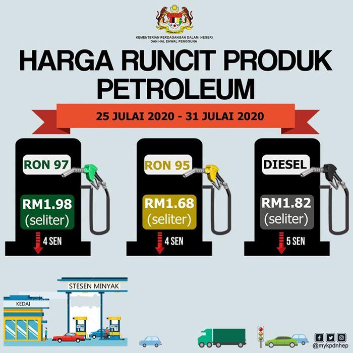Harga Minyak Petrol Mingguan 25 Jul – 31 Jul 2020