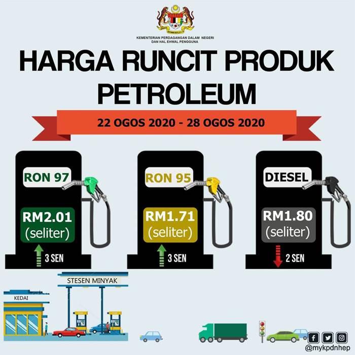Harga Minyak Petrol Mingguan 22 Aug – 28 Aug 2020