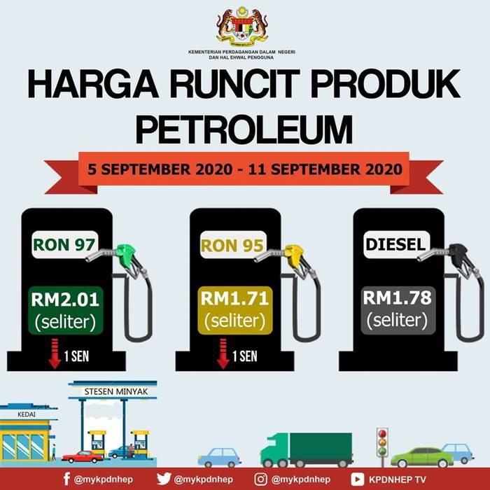 Harga Minyak Petrol Mingguan 5 Sep – 11 Sep 2020
