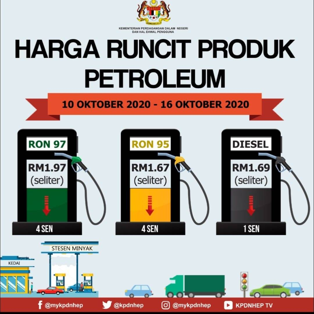 Harga Minyak Petrol Mingguan 10 Okt – 16 Okt 2020