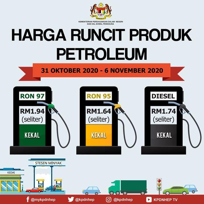 Harga Minyak Petrol Mingguan 31 Okt – 6 Nov 2020